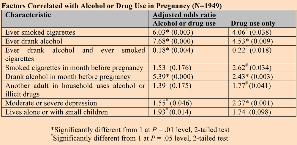 essays on drug use during pregnancy Drug and alcohol use during pregnancy current and unmet needs of pregnant women using drugs are discovering that a woman is taking drugs professionals do.