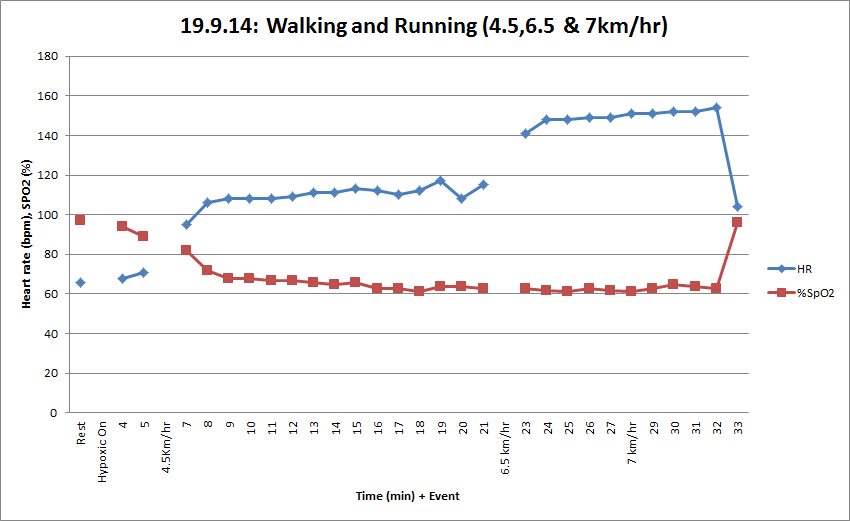 Session 4 - walking & running