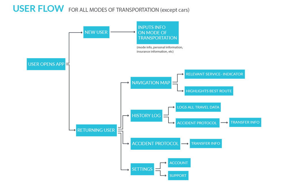 user flow_1-01.jpg