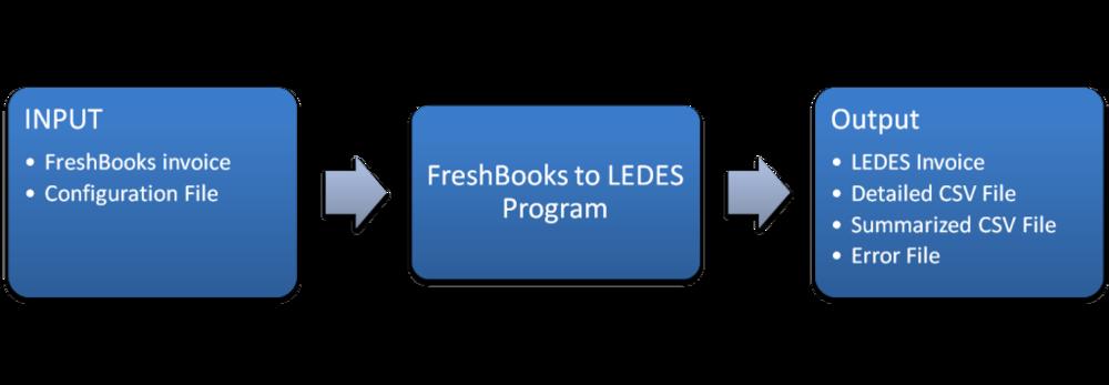 Freshbooks to LEDES
