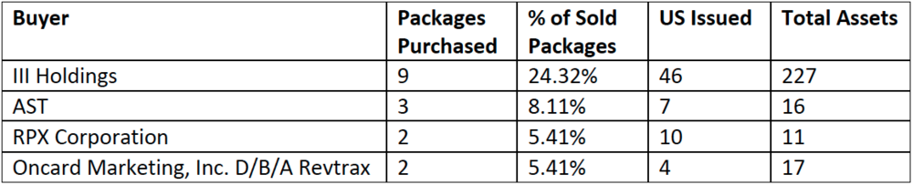 Buyers identified as purchasing multiple packages in the ROL Group 2014 Q4 sales review