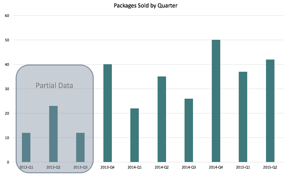 Package Sales by Quarter