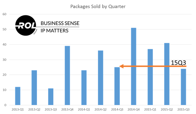 Q3 2015 Quarterly Patent Market Report - ROL Group