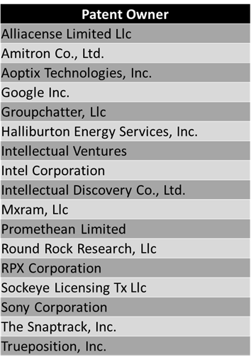 Q3 2015 Patent Buyers - ROL Group