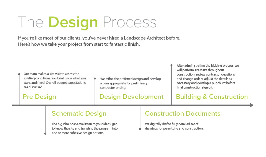 Design Process - 900px wide.png