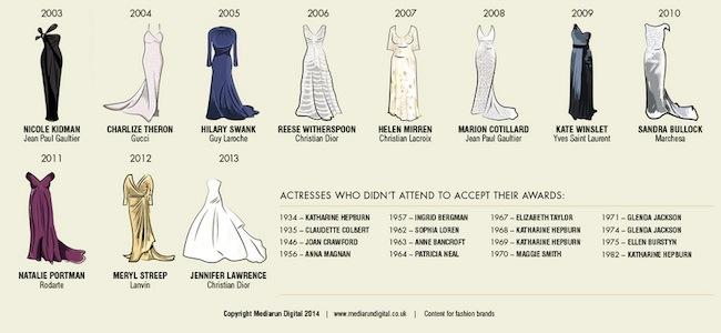 oscar-dresses-4.jpg