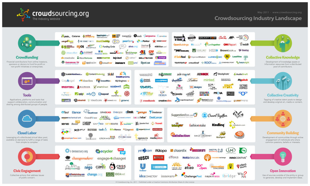 "Crowdsourcing.com recently published an overview of the ""2011 Crowdsourcing Industry Landscape"". I'm not sure if I agree with calling crowdsourcing an industry (it's just a different way of organizing yourself, really). But it's interesting to see their inventory of existing crowdsourcing initiatives and how they're clustered in  8 groups .     1. Crowdfunding    Financial contributions from online investors, sponsors or donors to fund for-profit or non-profit initiatives or enterprises. There are three types of crowdfunding models: (1) Donations, Philanthropy and Sponsorship where there is no expected financial return, (2) Lending and (3) Investment in exchange for equity, profit or revenue sharing.    2.    Cloud Labor    Leveraging of a distributed virtual labor pool, available on-demand to fulfill a range of tasks from simple to complex. Crowdsourcing is used to connect labor demand and supply. Virtual workers perform activities that range from simple to specialized tasks.    3.    Collective Creativity     Tapping of creative talent pools to design and develop original art, media or content. Crowdsourcing is used to tap into online communities of thousands of creatives to develop original products and concepts.    4.    Open Innovation     Use of sources outside of the entity or group to generate, develop and implement ideas. In a world of widely distributed knowledge, where the boundaries between a firm and its environment have become more permeable, companies cannot afford to rely entirely on their own research and ideas to maintain a competitive advantage.    5.    Collective Knowledge     Development of knowledge assets or information resources from a distributed pool of contributors. Crowdsourcing is used to develop, aggregate, and share knowledge and information through open Q&A, user-generated knowledge systems, news, citizen journalism, and forecasting.    6.    Community Building     Development of communities through active engagement of individuals who share common passions, beliefs or interests. Crowdsourcing can be used to increase audience engagement and build loyalty.     7. Civic Engagement    Collective actions that address issues of public concern. Individuals or groups are invested in bettering the lives of others and in sharing information on beliefs, passions and causes.    8. C  rowdsourcing tools    Applications, platforms and tools that support collaboration, communication and sharing among distributed groups of people."