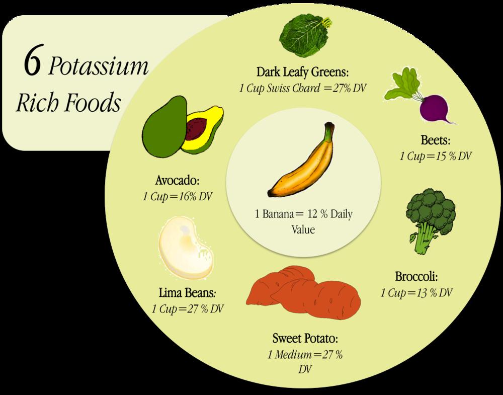 6 Potassium Rich Foods