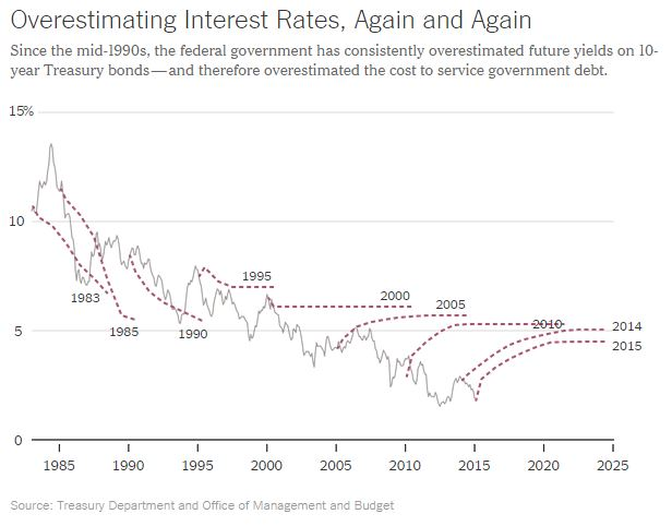 http://www.nytimes.com/2015/02/24/upshot/we-keep-flunking-forecasts-on-interest-rates-distorting-the-budget-outlook.html?_r=1&abt=0002&abg=0