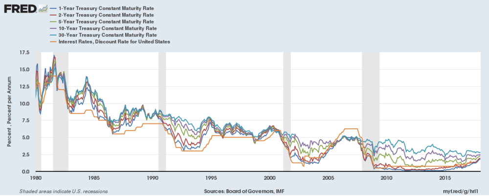 Treasury Yields Over Time.png
