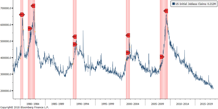 Initial Jobless Claims - 8.17.2018.png