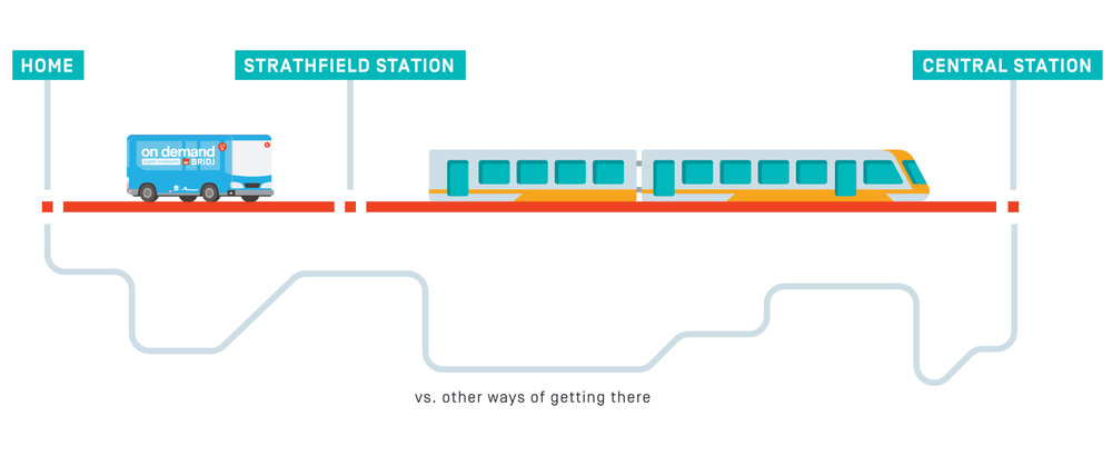 BRIDJ-time-saving-diagram-Strathfield.jpg