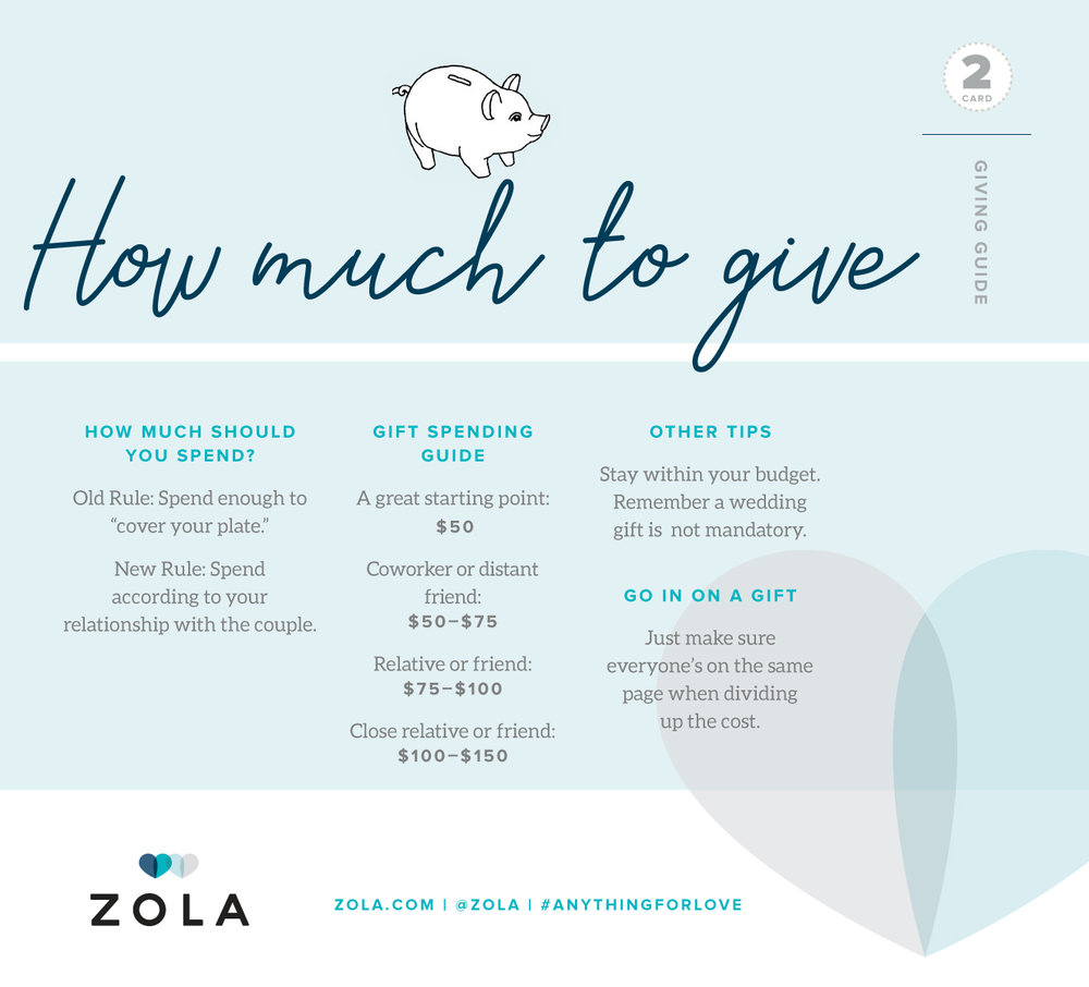 Zola Card 2 How Much To Give.jpg