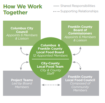 Who's who?  - This graphic outlines the different bodies involved in implementation and depicts their relationship to each other. Franklin County Local Food Council partners closely with the Local Food Team members and attends regular Local Food Board meetings to keep their work integrated with that of the Plan.