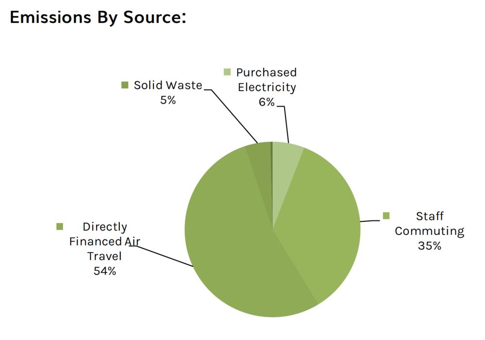 Our 2016 emission sources