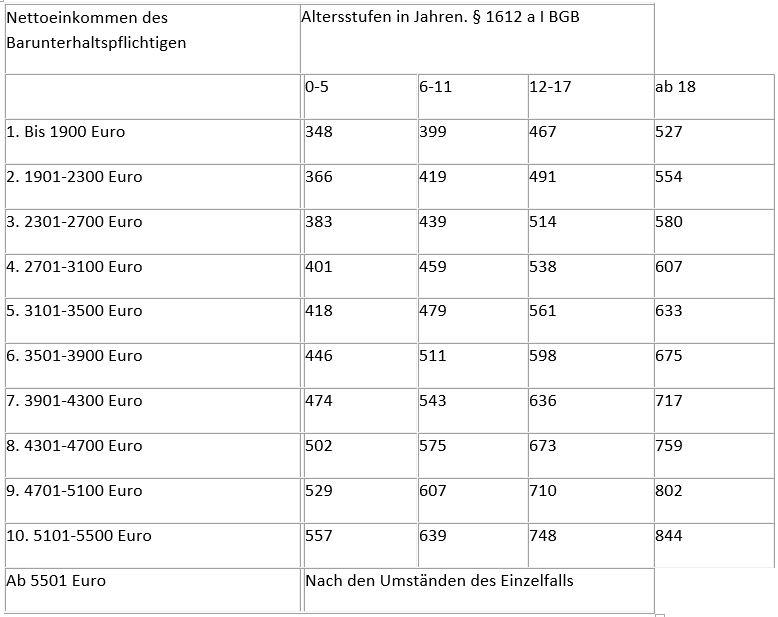Tabelle_kindesunterhalt_01.JPG