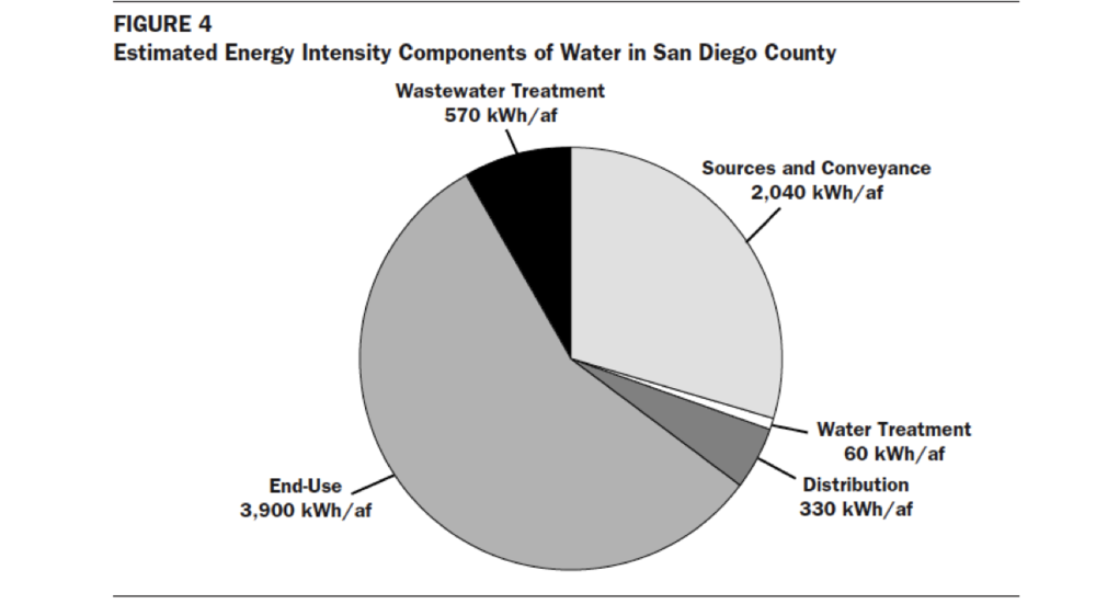 Knowing that End-Use is the greatest energy use in the water use pie, we can feel empowered to know that the steps we take to detach from municipal water/energy streams, the more energy/water is saved!