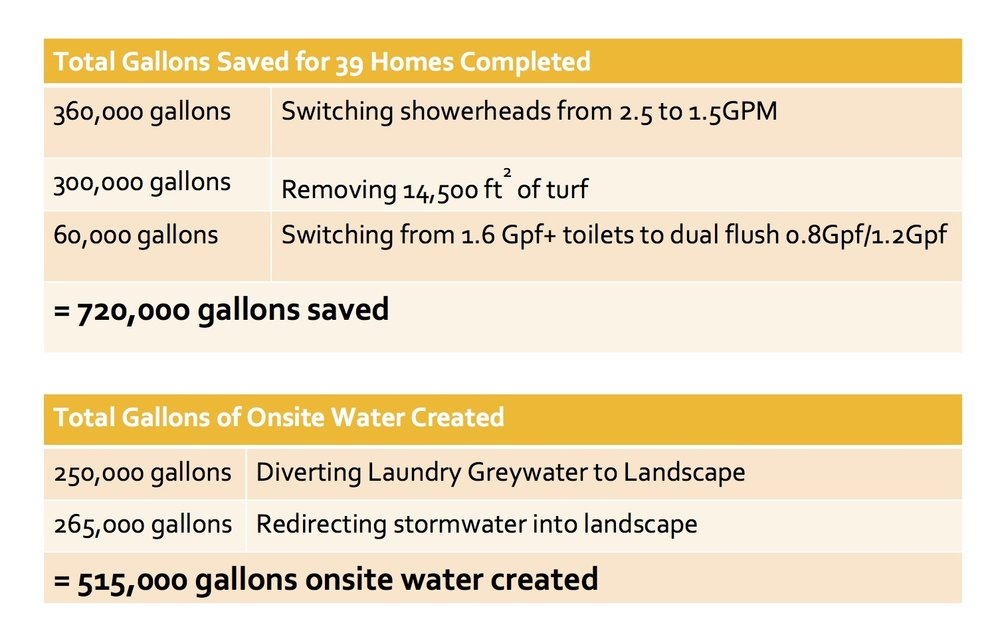 Annual water savings from implementation of water harvesting features for 39 homes.