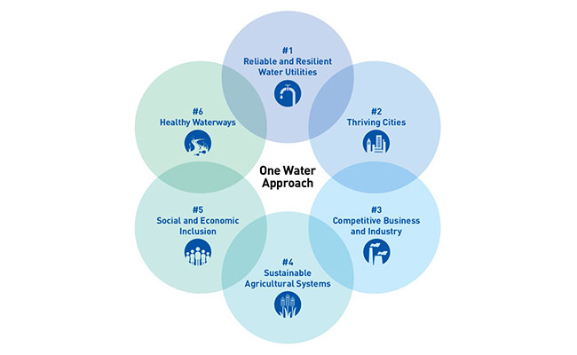 BL17-202-Water-Connections-Linking-Water-Management-to-Sustainable-and-Resilient-Communities-2-650.jpg