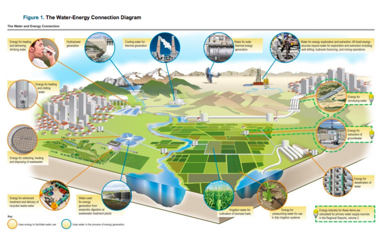 Connecting the Dots between Water, Energy, Food, and Ecosystems Issues for Integrated Water Management in a Changing Climate