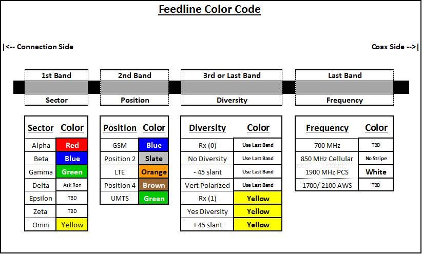 Missouri Color Code (Click) — Quality Standards