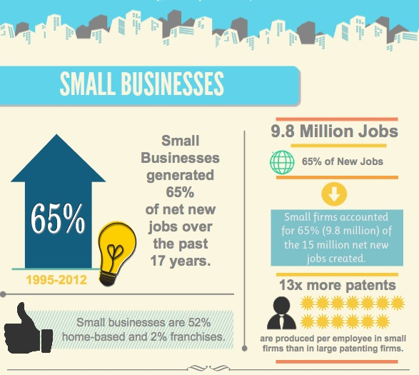 Info-graphic about small business in the U.S.
