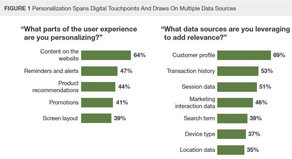 Source: Mckinsey   Personalization Channels + Data sources overview.