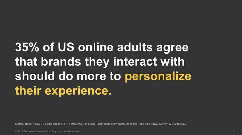 Source: Forester   35% of US online adults agree that brands they interact with should do more to personalize their experience.