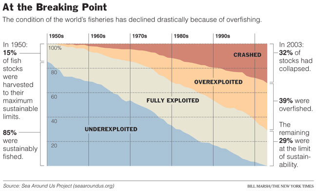 fisheries collapse chart.jpg