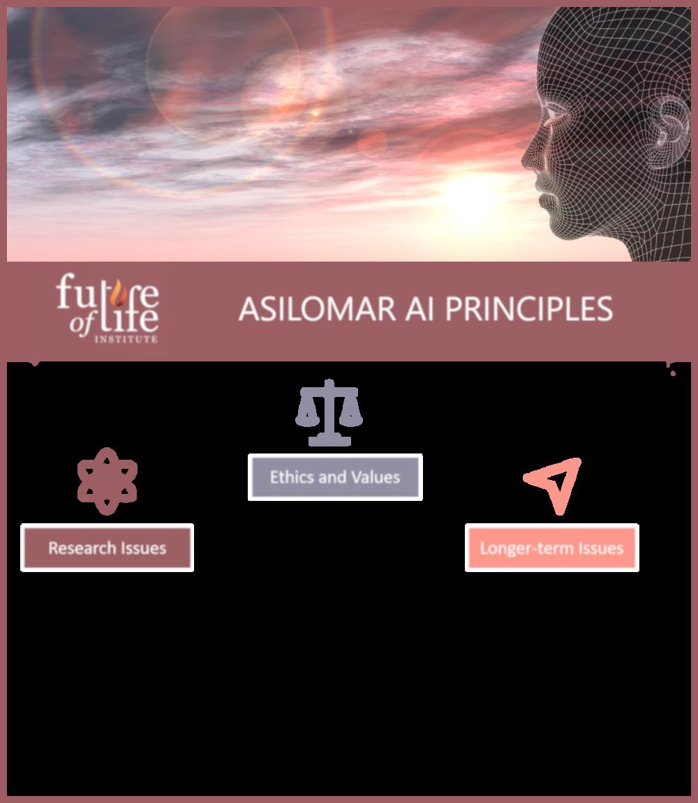 ASILOMAR AI PRINCIPLES | FOLI | FUTURE OF LIFE INSTITUTE ➤➤