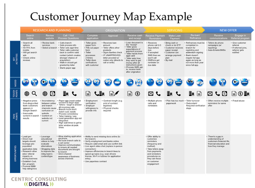 Image Source: https://centricconsulting.com/the-customer-journey-in-the-digital-world-thank-you-amazon-apple-uber-and-zappos/