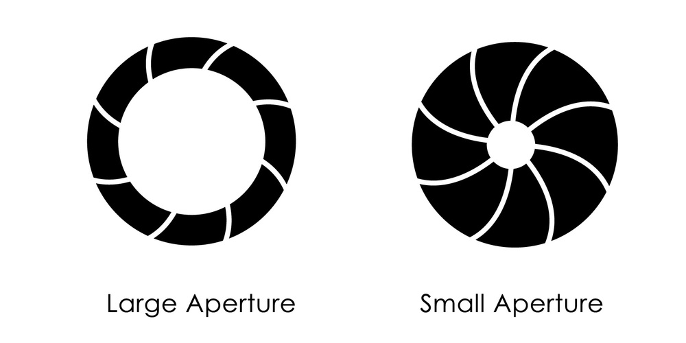 Large Apertures like f/2.8 let in more light than small apertures like f/16.