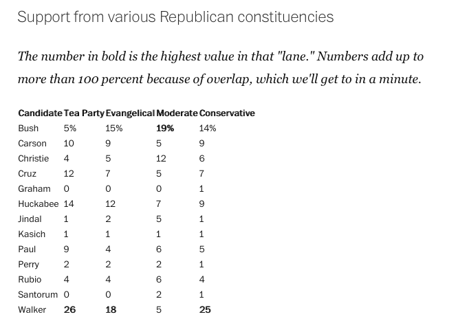 Support for prospective Republican candidates among various 'lanes' of the Republican Party. Courtesy Washington Post