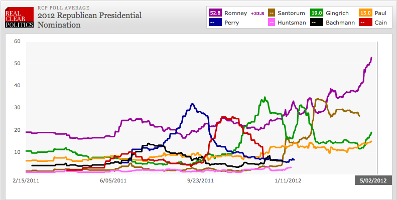 The Rise and Fall of Republican candidates, 2012. Courtesy RealClearPolitics