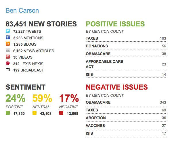 Social share and media coverage of Ben Carson's presidential announcement. Courtesy @ZignalLabs (http://zignallabs.com/)