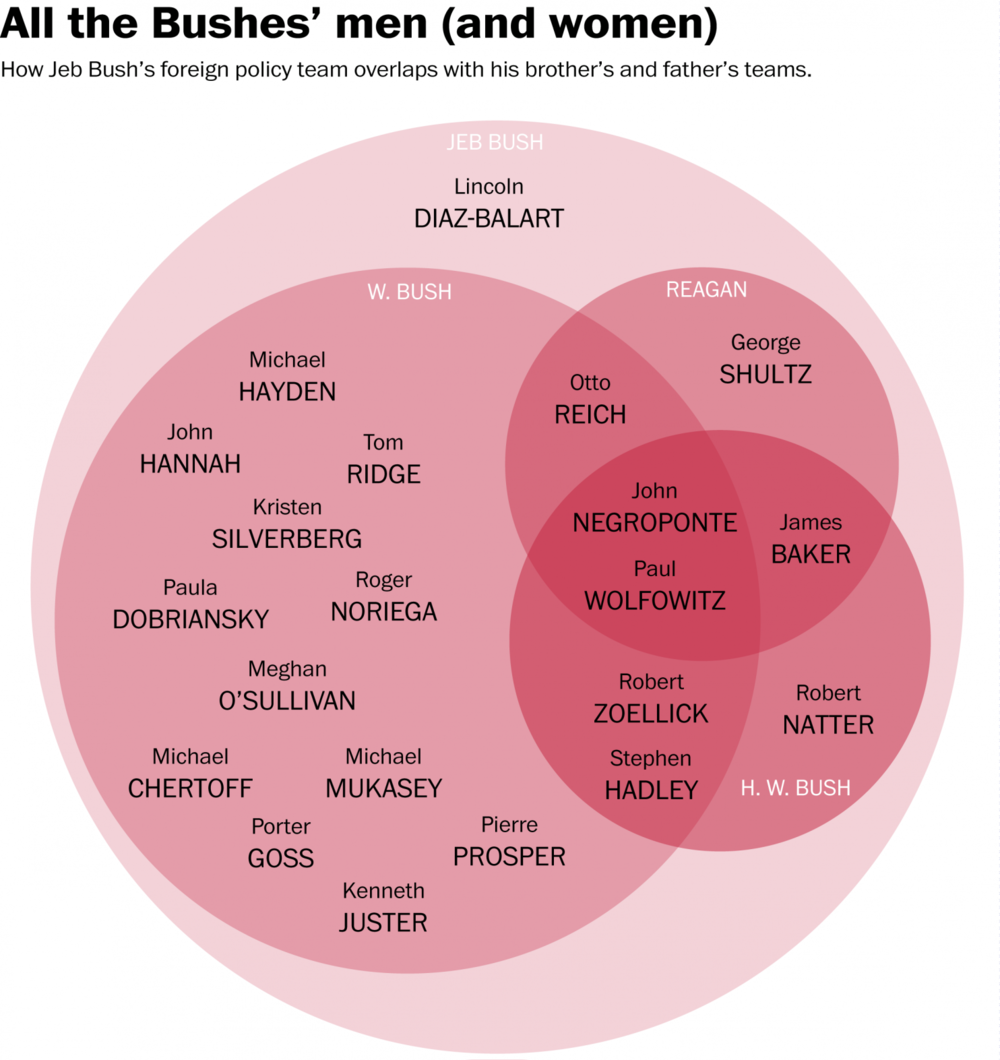 A Ven diagram analyzing the overlap of Jeb Bush's foreign policy team with that of Presidents George H.W. Bush and George W. Bush. Courtesy Washington Post