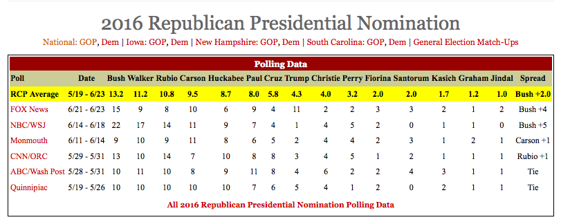 GOP Survey Compilation Courtesy RealClearPolitics