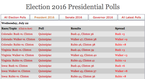 Hillary Clinton is trailing in three target states. Courtesy, RealClearPolitics