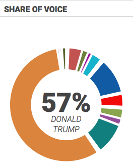 Donald Trump is dominating the media and social media in the presidential race, according to data provided by Zignal Labs. For comparison, Hillary Clinton is next with 10% share of voice.