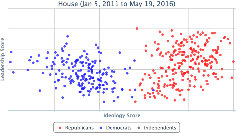 Make up of the US House of Representatives by ideology. Courtesy GovTrack.us