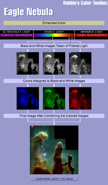 Color Enhancement (Hubble.org)