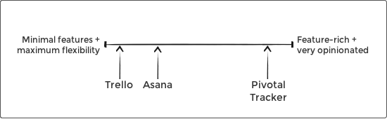 Image showing a scale from 'minimal features and maximum flexibility' (examples: Trello and Asana) to 'feature-rich and very opinionated' (example: Pivotal Tracker).