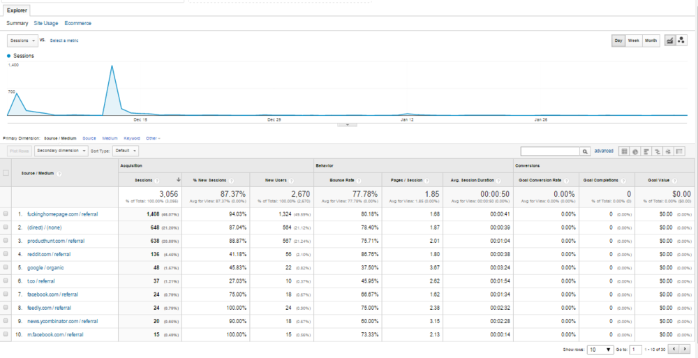 SpaceJobs Google Analytics
