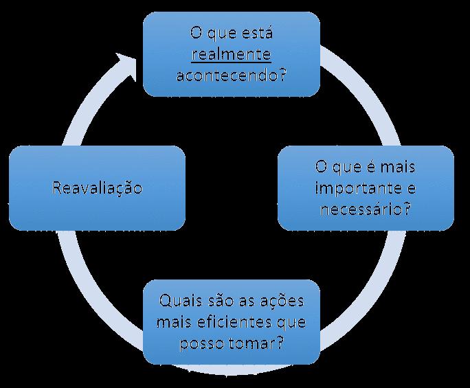 As perguntas que devemos sempre prestar atenção num processo de transformação organizacional