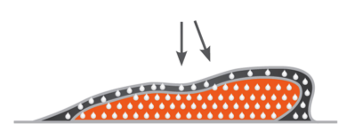 On impact foam compresses and Fluid disperses
