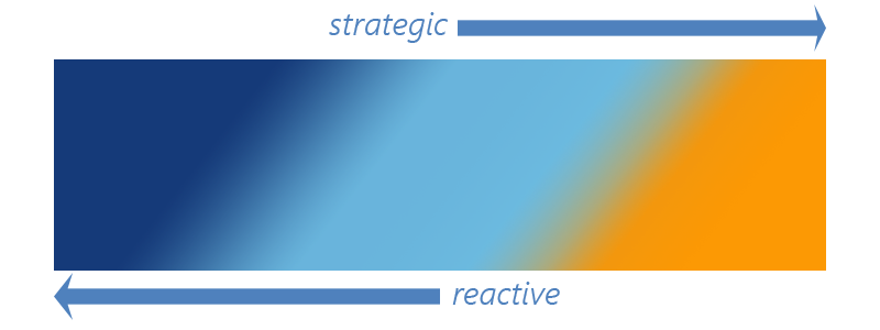 Blog 1.6.15 Reaction Strategy Gradient.png
