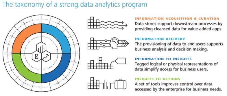 Image from Deloitte Tech Trends 2016
