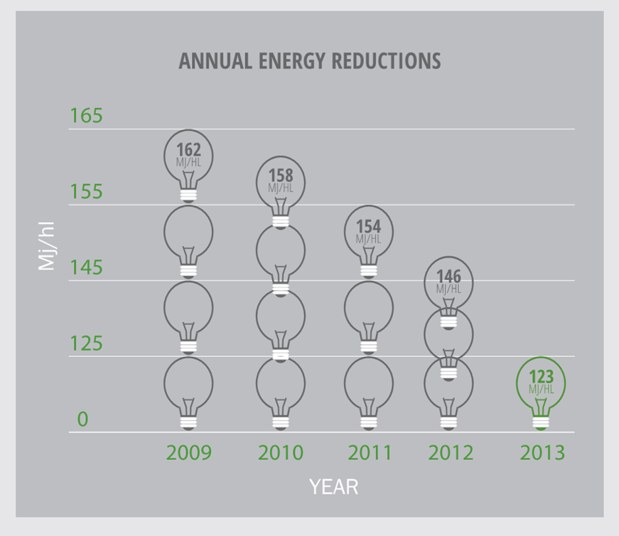 Source: MillerCoors 2014 Sustainability Report