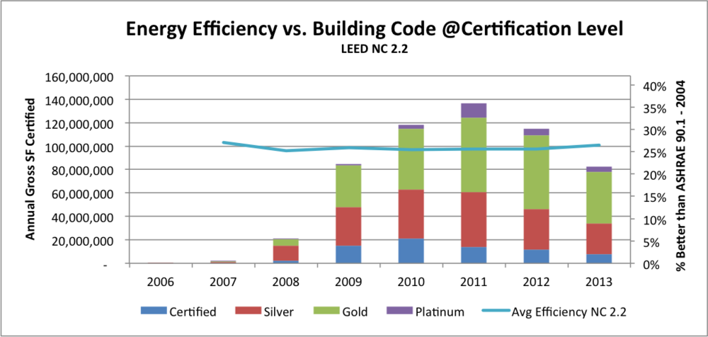 LEED 2.2 Avg Efficiency and Growth