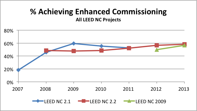 LEED Commissioning Credit